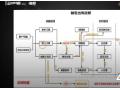 汽配云产品讲解 (0播放)